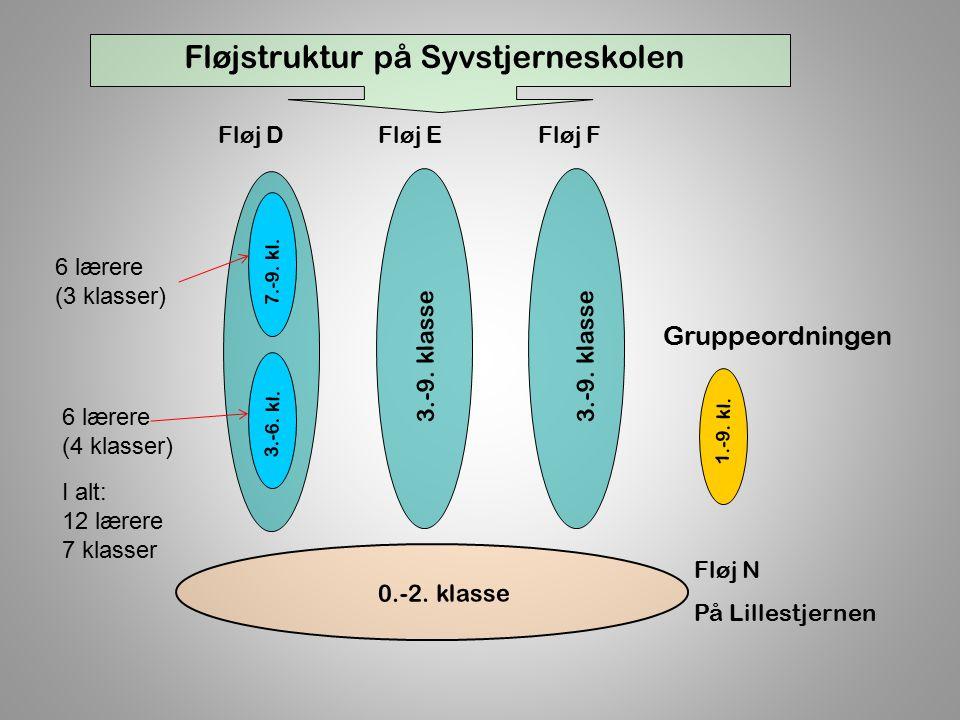 3.-9. klasse Fløj DFløj EFløj F 0.-2. klasse Fløj N På Lillestjernen 3.-6.
