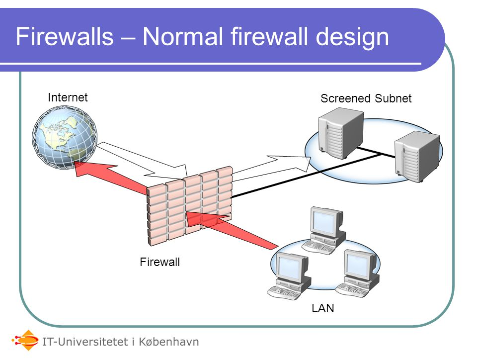 Firewalls – Ekstra sikkert Internet External Firewall LAN Internal Firewall Screened Subnet