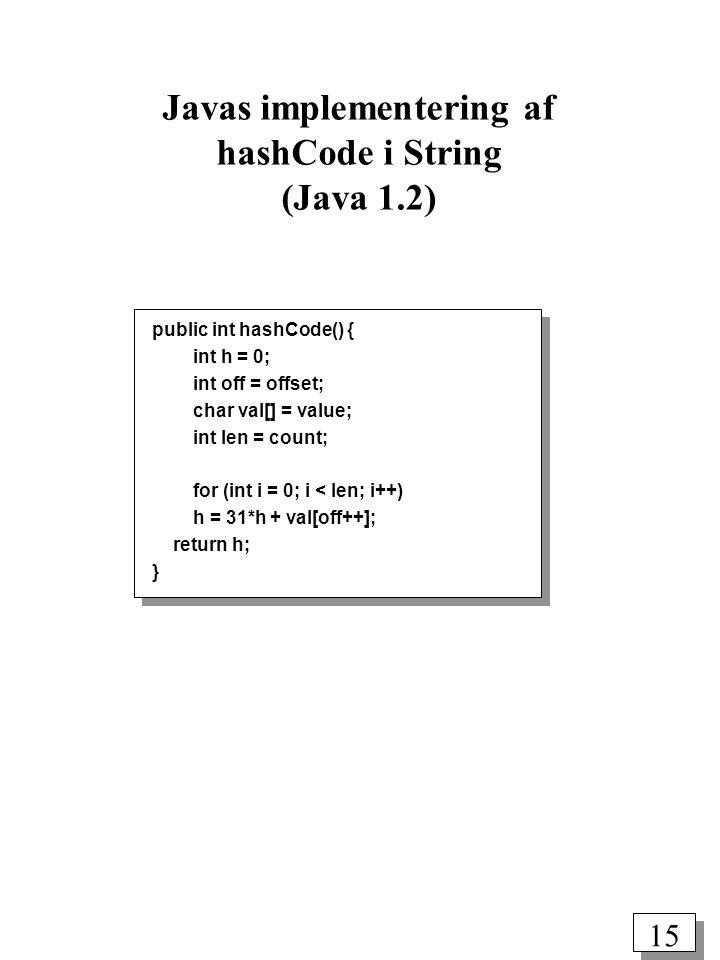 14 public int hashCode() { int h = 0; int off = offset; char val[] = value; int len = count; if (len < 16) { for (int i = len; i > 0; i--) h = (h * 37) + val[off++]; } else { // only sample some characters int skip = len / 8; for (int i = len; i > 0; i -= skip, off += skip) h = (h * 39) + val[off]; } return h; } public int hashCode() { int h = 0; int off = offset; char val[] = value; int len = count; if (len < 16) { for (int i = len; i > 0; i--) h = (h * 37) + val[off++]; } else { // only sample some characters int skip = len / 8; for (int i = len; i > 0; i -= skip, off += skip) h = (h * 39) + val[off]; } return h; } Javas implementering af hashCode i String (Java 1.1)