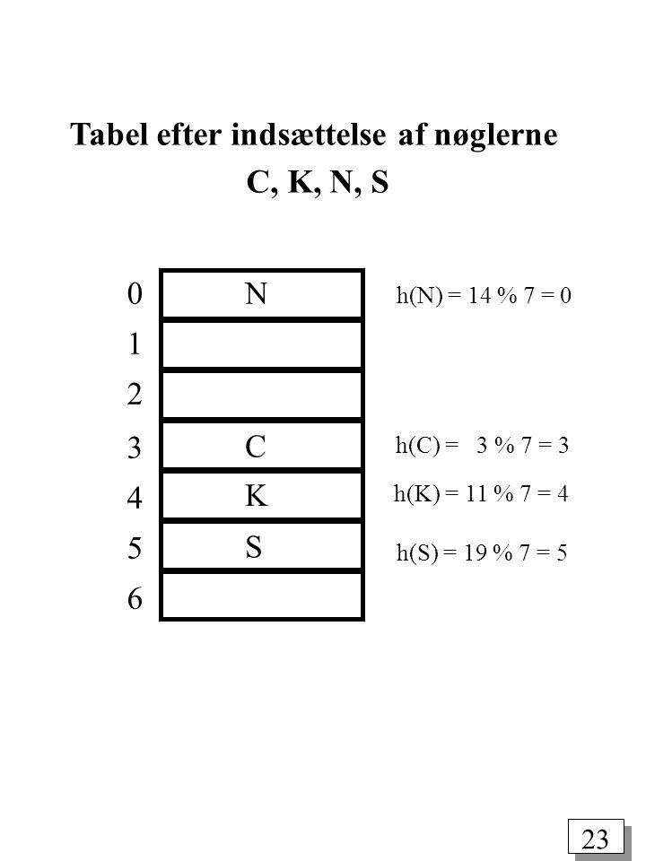 22 Et simpelt eksempel Mængden af nøgler er alfabetets store bogstaver.