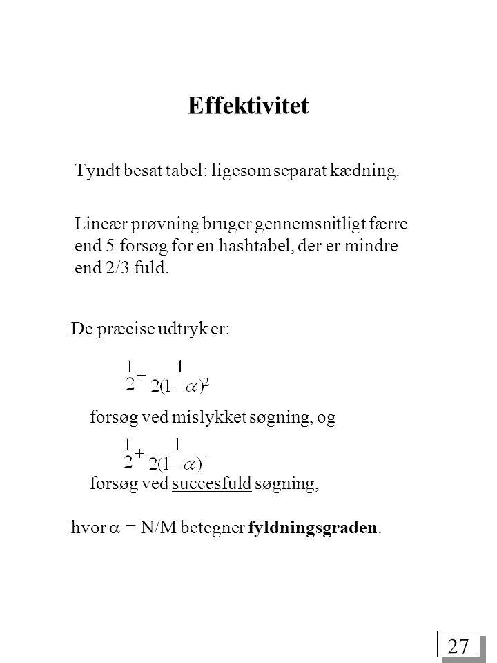 26 Sletning ved lineær prøvning void remove(String key) { int i = hash(key, M); while (a[i].info != null && (a[i].info == deleted || !key.equals(a[i].key))) i = (i+1) % M; if (a[i].info != null) a[i].info = deleted; } static final String deleted = new String(); insert: while (a[i].info != null && a[i].info != deleted) i = (i+1) % M; search: while (a[i].info != null && (a[i].info == deleted || !key.equals(a[i].key))) i = (i+1) % M;