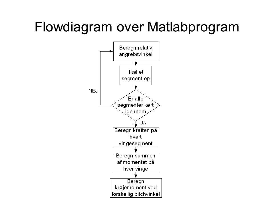 Flowdiagram over Matlabprogram