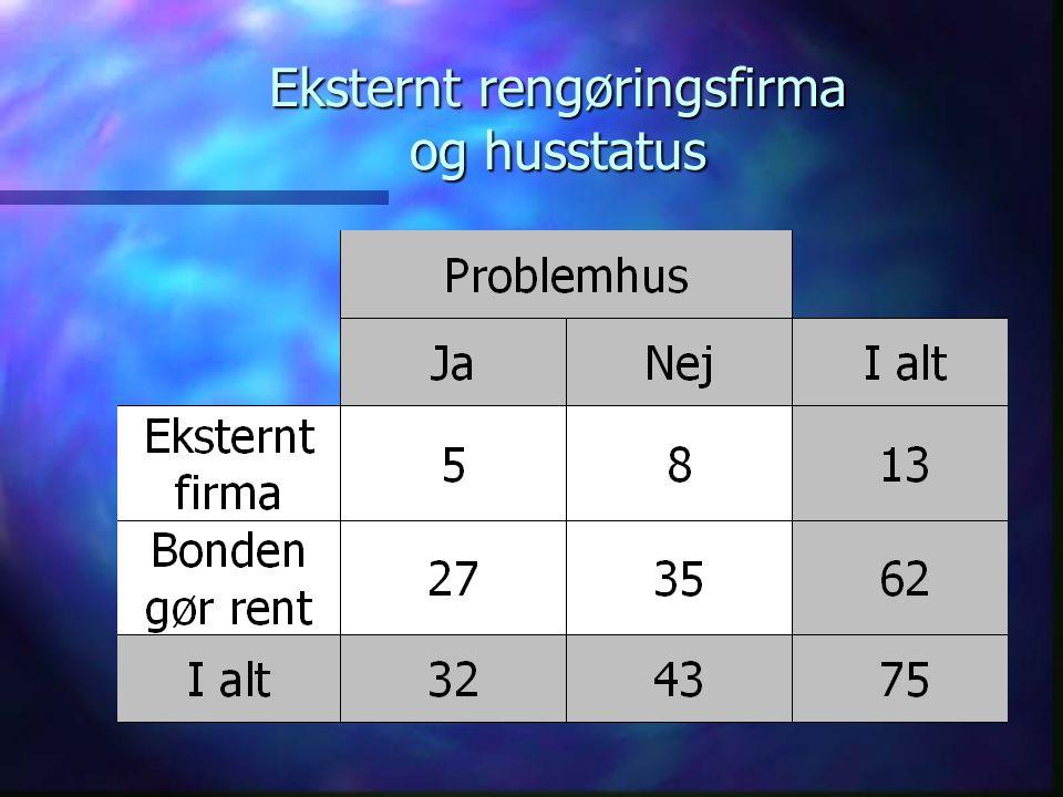 Parametre for husstatus Udgangspunktet er sokkeprøver, som tages fra hvert hold slagtekyllinger, når disse er ca.