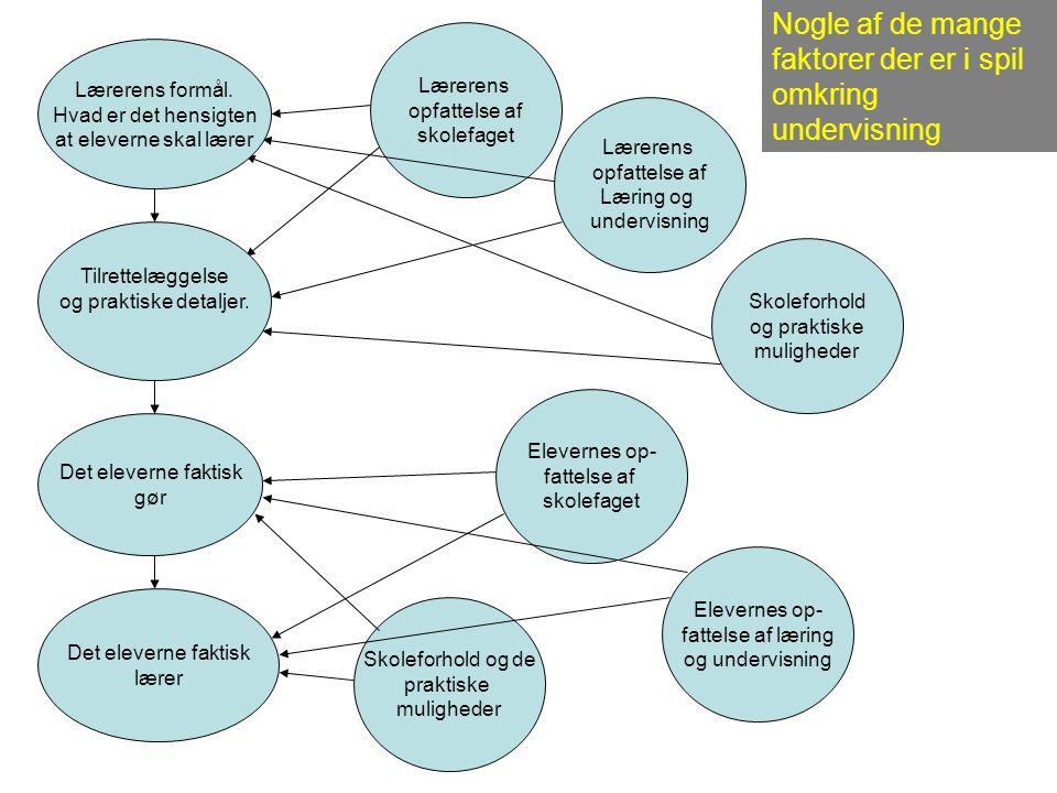 Lærerens opfattelse af skolefaget Lærerens opfattelse af Læring og undervisning Skoleforhold og praktiske muligheder Elevernes op- fattelse af skolefaget Elevernes op- fattelse af læring og undervisning Skoleforhold og de praktiske muligheder Nogle af de mange faktorer der er i spil omkring undervisning Lærerens formål.