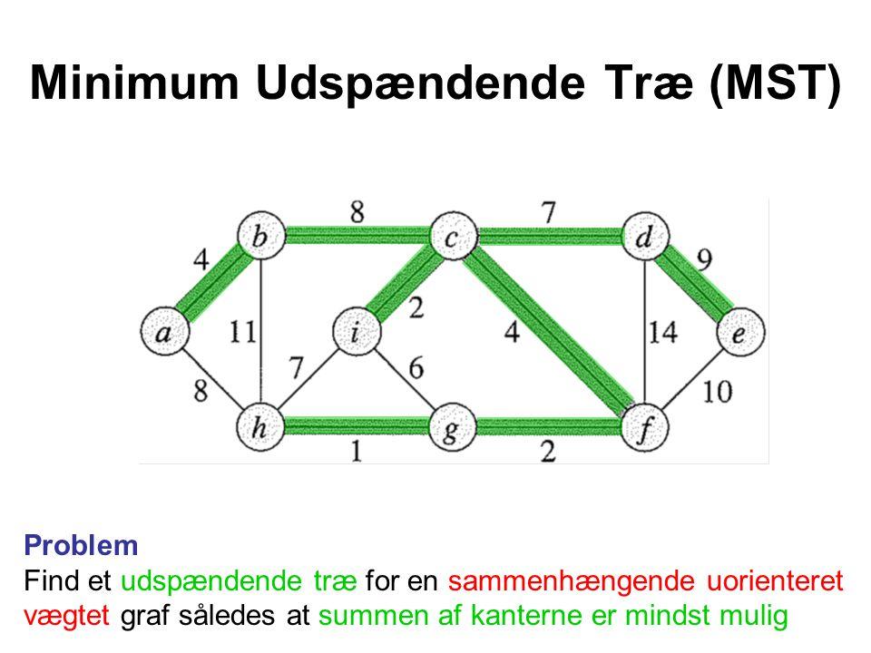 Minimum Udspændende Træ (MST) Problem Find et udspændende træ for en sammenhængende uorienteret vægtet graf således at summen af kanterne er mindst mulig