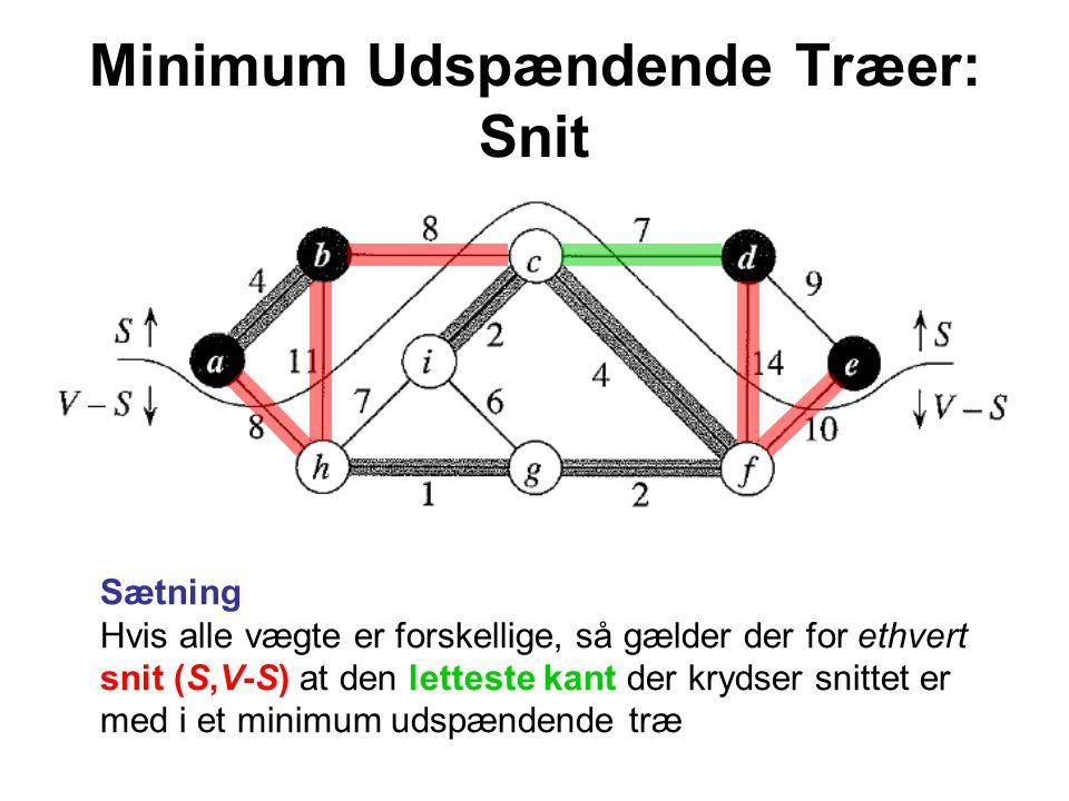 Minimum Udspændende Træer: Snit Sætning Hvis alle vægte er forskellige, så gælder der for ethvert snit (S,V-S) at den letteste kant der krydser snittet er med i et minimum udspændende træ