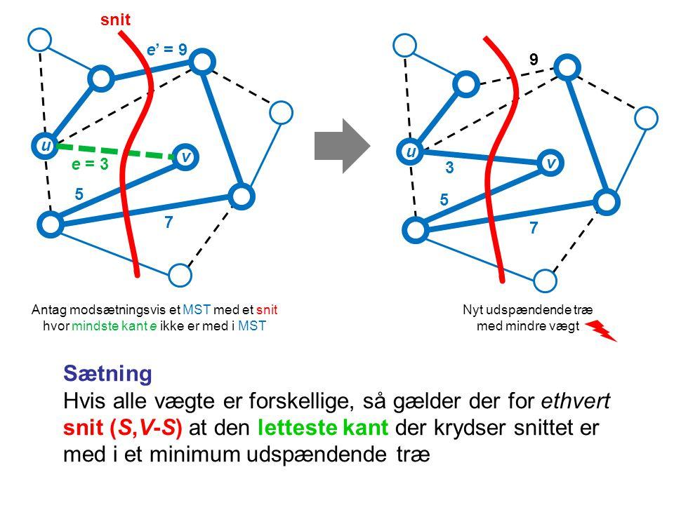 Sætning Hvis alle vægte er forskellige, så gælder der for ethvert snit (S,V-S) at den letteste kant der krydser snittet er med i et minimum udspændende træ 9 3 5 7 e' = 9 e = 3 5 7 snit Nyt udspændende træ med mindre vægt Antag modsætningsvis et MST med et snit hvor mindste kant e ikke er med i MST u v u v