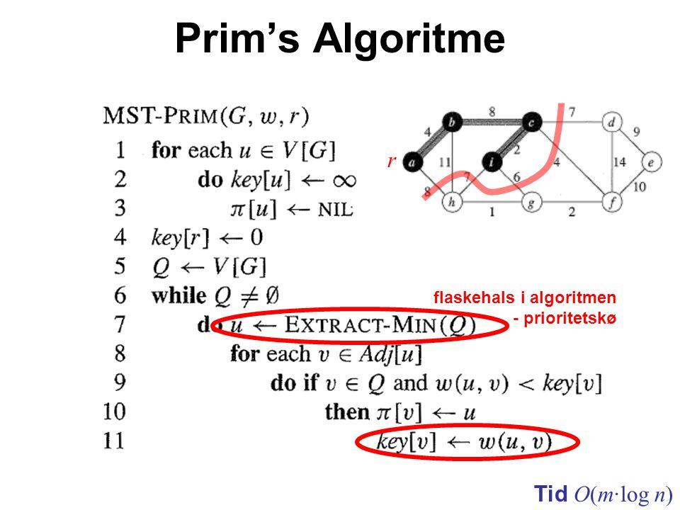Prim's Algoritme Tid O(m·log n) flaskehals i algoritmen - prioritetskø r