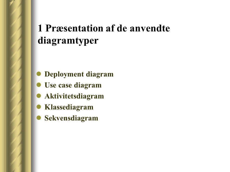 1 Præsentation af de anvendte diagramtyper Deployment diagram Use case diagram Aktivitetsdiagram Klassediagram Sekvensdiagram