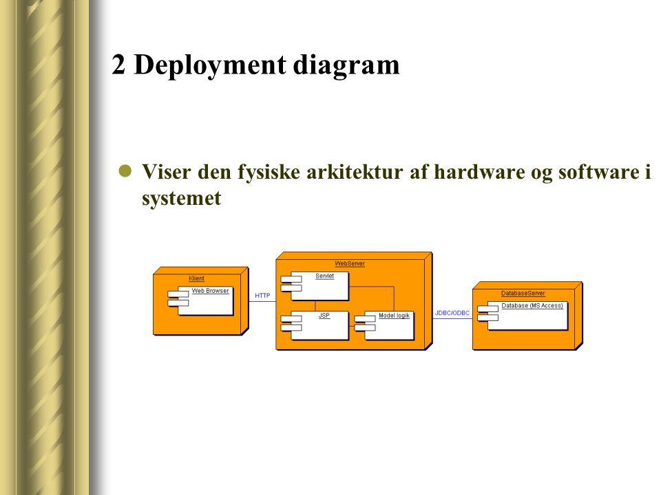 2 Deployment diagram Viser den fysiske arkitektur af hardware og software i systemet