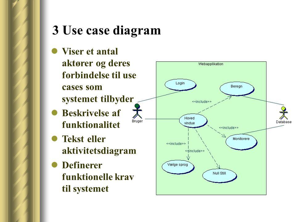 3 Use case diagram Viser et antal aktører og deres forbindelse til use cases som systemet tilbyder Beskrivelse af funktionalitet Tekst eller aktivitetsdiagram Definerer funktionelle krav til systemet