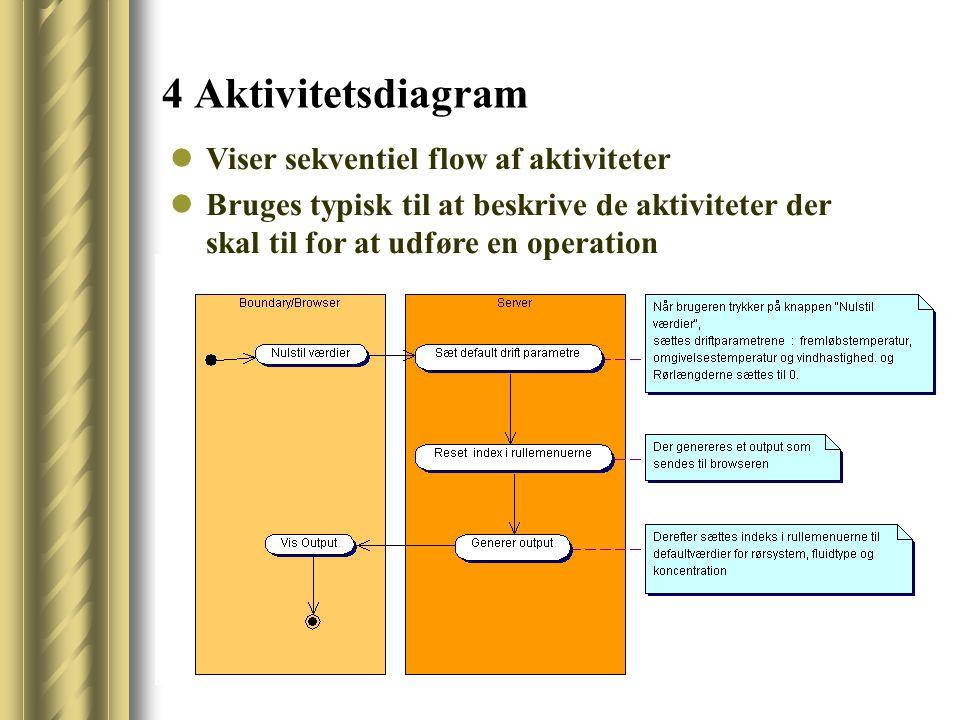 4 Aktivitetsdiagram Viser sekventiel flow af aktiviteter Bruges typisk til at beskrive de aktiviteter der skal til for at udføre en operation