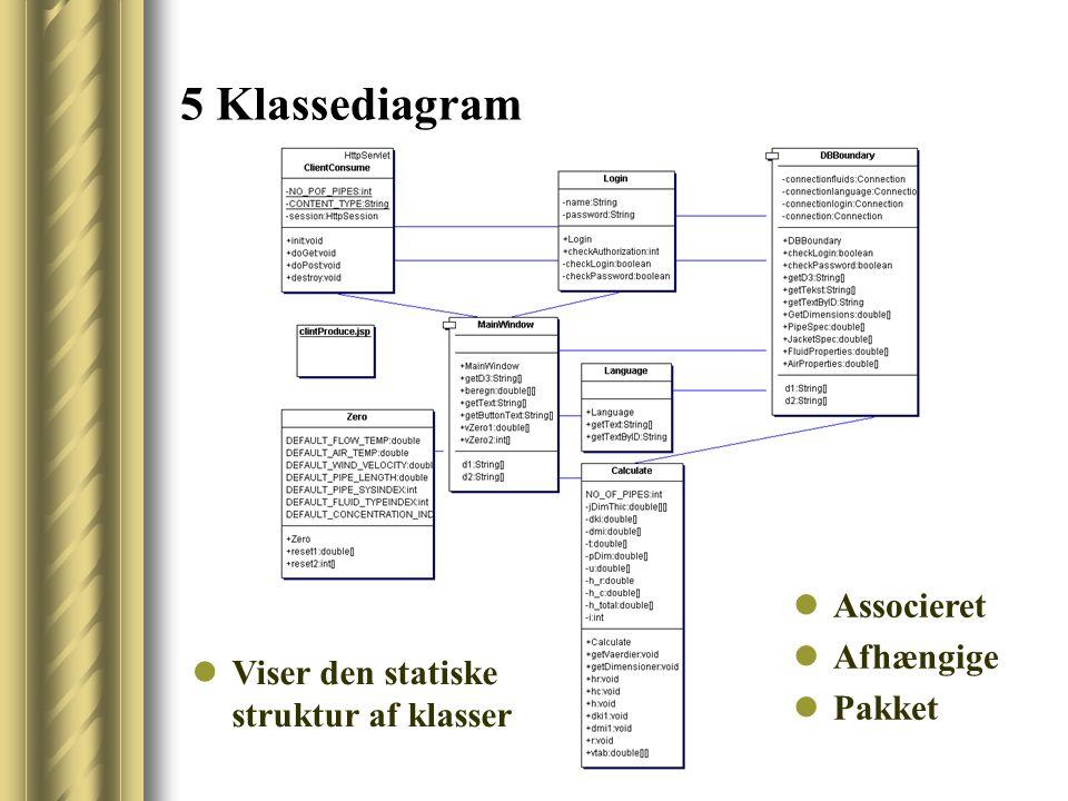 5 Klassediagram Viser den statiske struktur af klasser Associeret Afhængige Pakket