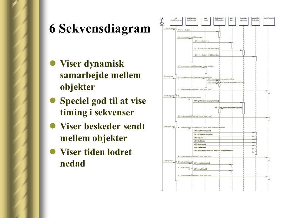 6 Sekvensdiagram Viser dynamisk samarbejde mellem objekter Speciel god til at vise timing i sekvenser Viser beskeder sendt mellem objekter Viser tiden lodret nedad