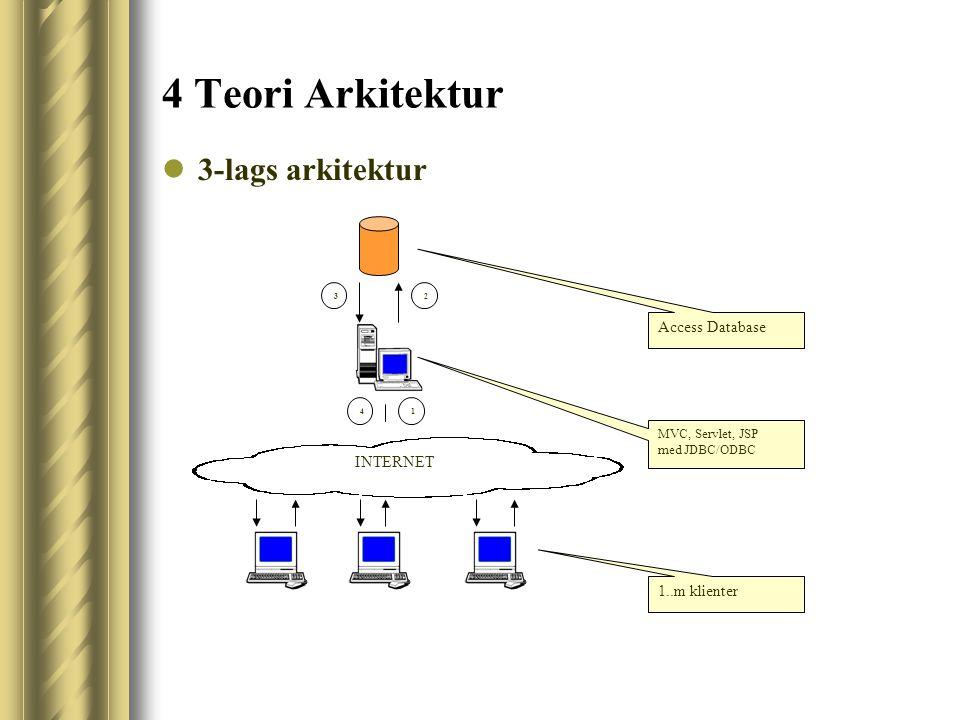 4 Teori Arkitektur 3-lags arkitektur 14 32 INTERNET Access Database MVC, Servlet, JSP med JDBC/ODBC 1..m klienter