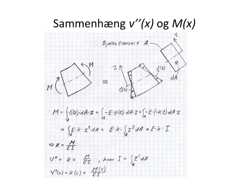Sammenhæng v''(x) og M(x)