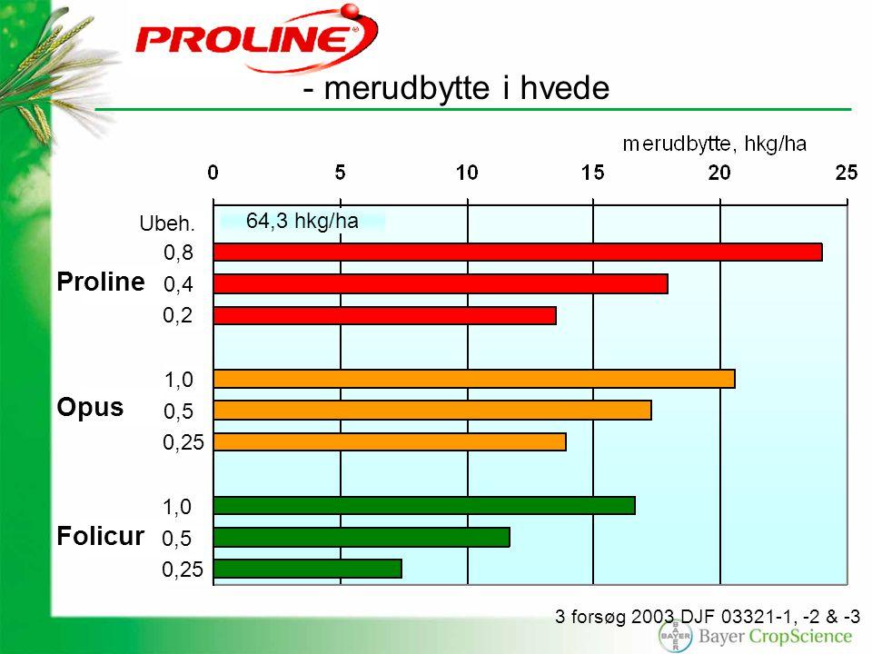 3 forsøg 2003 DJF 03321-1, -2 & -3 Proline Opus Folicur 64,3 hkg/ha - merudbytte i hvede 0,8 Ubeh.