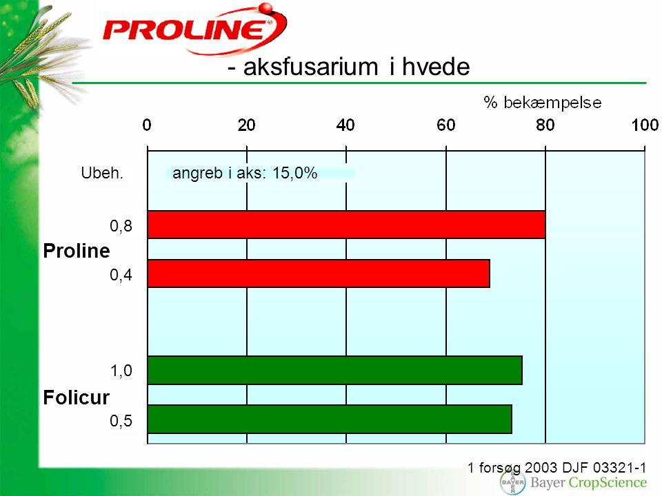 - aksfusarium i hvede angreb i aks: 15,0% 1 forsøg 2003 DJF 03321-1 Proline Folicur 0,8 Ubeh.