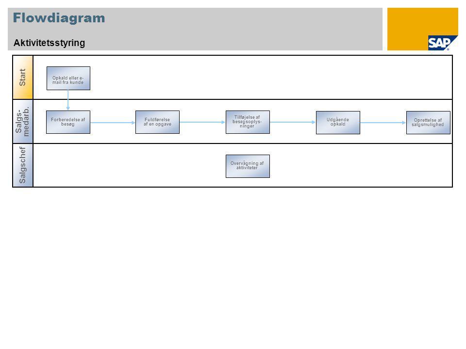 Flowdiagram Aktivitetsstyring Salgschef Start Salgs- medarb.