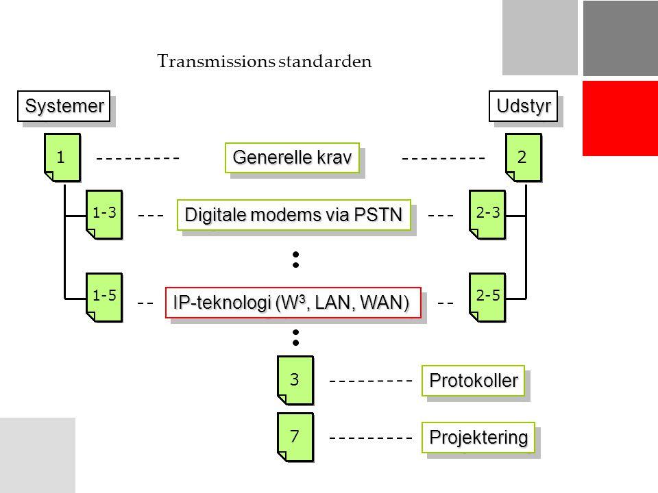 Transmissions standarden ProtokollerProtokoller ProjekteringProjektering SystemerSystemerUdstyrUdstyr Generelle krav Digitale modems via PSTN IP-teknologi (W 3, LAN, WAN) 1 1-3 2 2-3 1-52-5 3 7