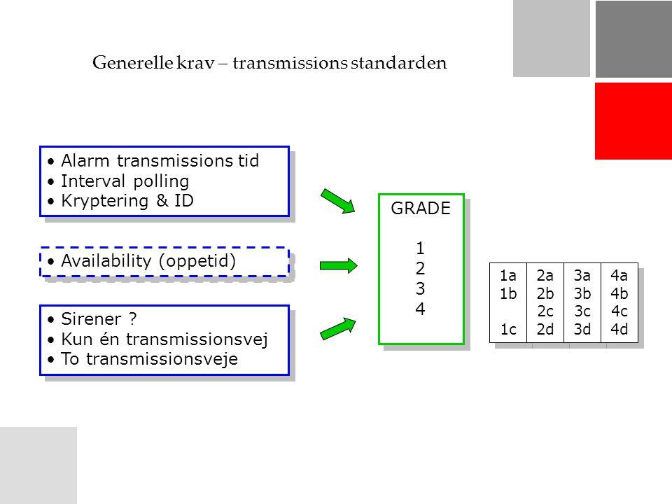 Generelle krav – transmissions standarden Alarm transmissions tid Interval polling Kryptering & ID Alarm transmissions tid Interval polling Kryptering & ID Availability (oppetid) Sirener .