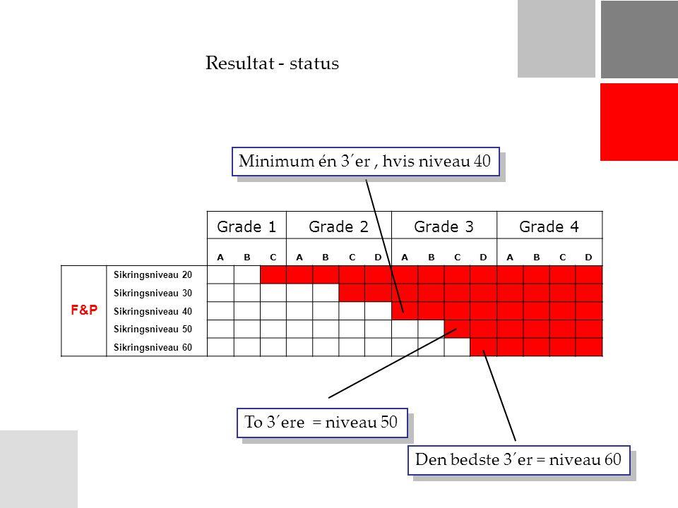 Resultat - status Grade 1Grade 2Grade 3Grade 4 ABCABCDABCDABCD F&P Sikringsniveau 20 xxxxxxxxxxxxx Sikringsniveau 30 xxxxxxxxxx Sikringsniveau 40 xxxxxxxx Sikringsniveau 50 xxxxxx Sikringsniveau 60 xxxxx Den bedste 3´er = niveau 60 To 3´ere = niveau 50 Minimum én 3´er, hvis niveau 40