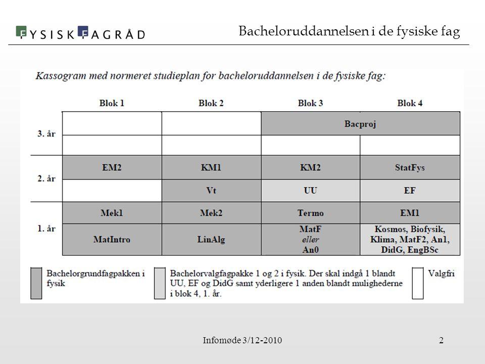 Infomøde 3/12-20102 Bacheloruddannelsen i de fysiske fag