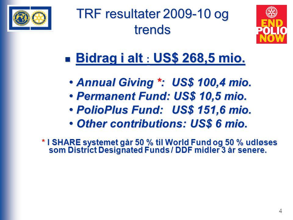 4 TRF resultater 2009-10 og trends Bidrag i alt US$ 268,5 mio.