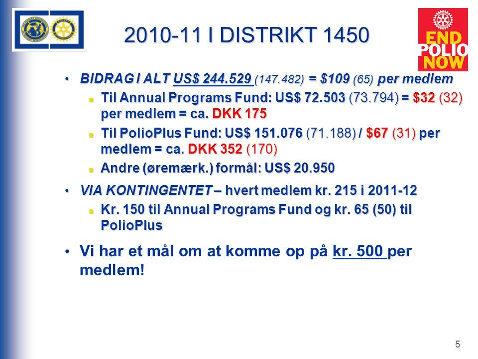 5 2010-11 I DISTRIKT 1450 BIDRAG I ALT US$ 244.529 (147.482) = $109 (65) per medlem BIDRAG I ALT US$ 244.529 (147.482) = $109 (65) per medlem Til Annual Programs Fund: US$ 72.503 (73.794) = $32 (32) per medlem = ca.
