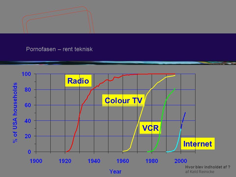 Hvor blev indholdet af af Keld Reinicke Pornofasen – rent teknisk Radio Colour TV VCR Internet