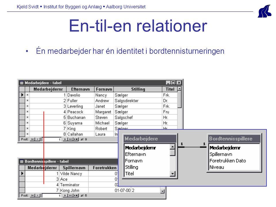 Kjeld Svidt  Institut for Byggeri og Anlæg  Aalborg Universitet En-til-en relationer Én medarbejder har én identitet i bordtennisturneringen