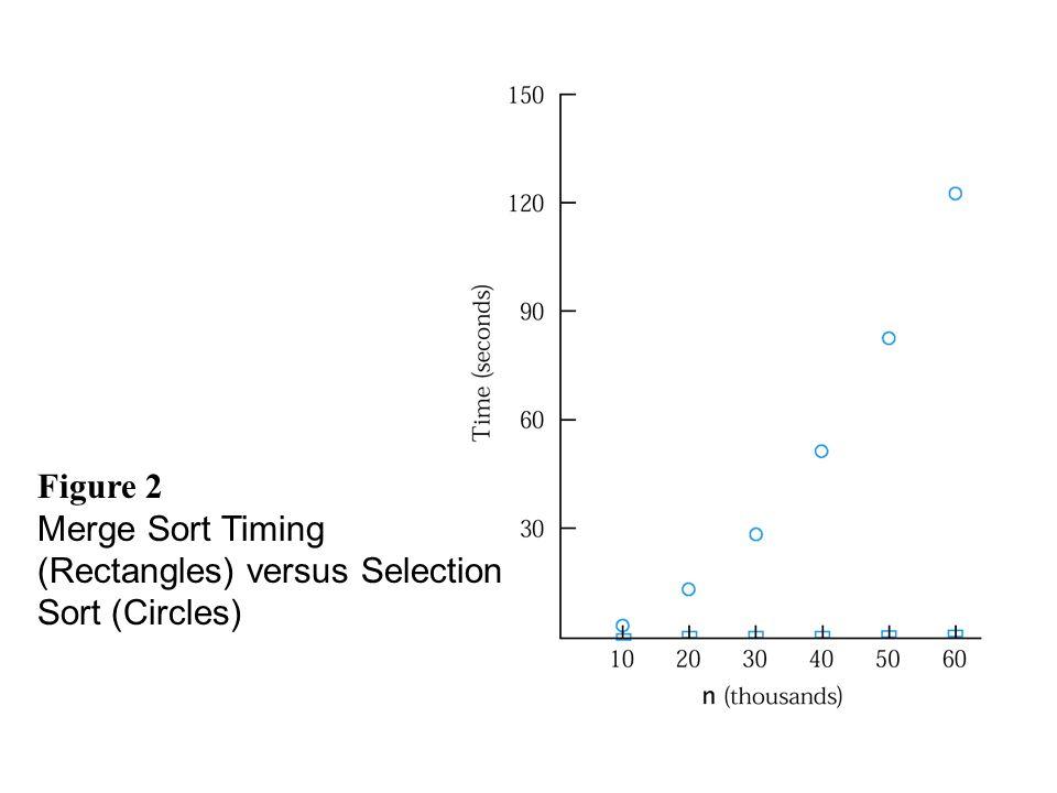 Figure 2 Merge Sort Timing (Rectangles) versus Selection Sort (Circles)