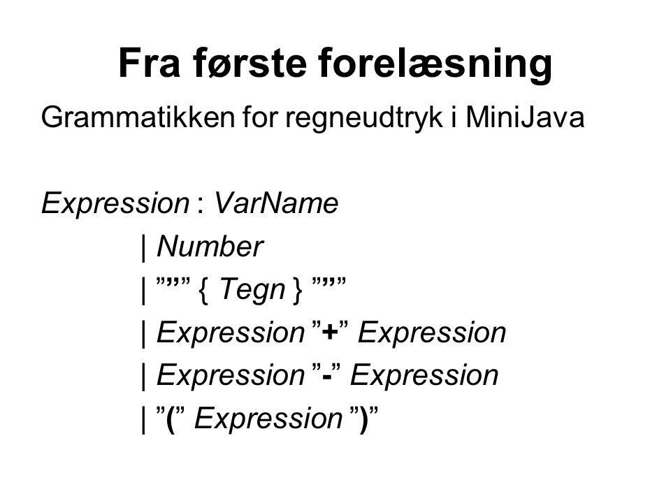 Fra første forelæsning Grammatikken for regneudtryk i MiniJava Expression : VarName | Number | { Tegn } | Expression + Expression | Expression - Expression | ( Expression )