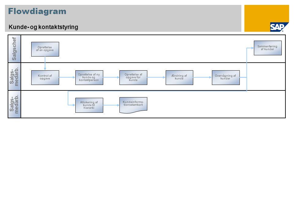Flowdiagram Kunde- og kontaktstyring Salgs- medarb.