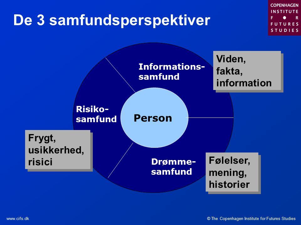 © The Copenhagen Institute for Futures Studieswww.cifs.dk De 3 samfundsperspektiver Person Risiko- samfund Drømme- samfund Informations- samfund Viden, fakta, information Følelser, mening, historier Frygt, usikkerhed, risici