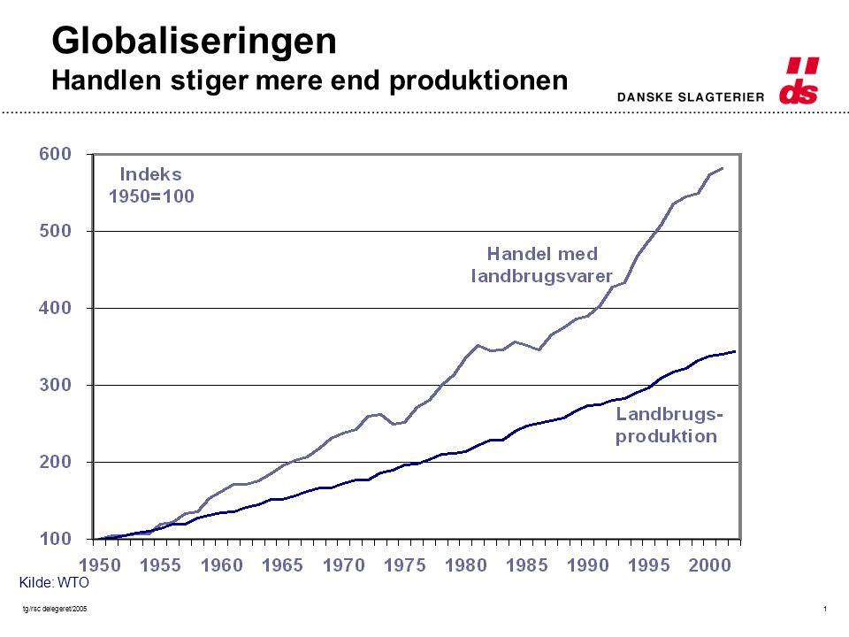 tg/rsc delegeret/20051 Globaliseringen Handlen stiger mere end produktionen Kilde: WTO