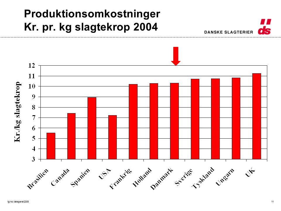 tg/rsc delegeret/200511 Produktionsomkostninger Kr. pr. kg slagtekrop 2004