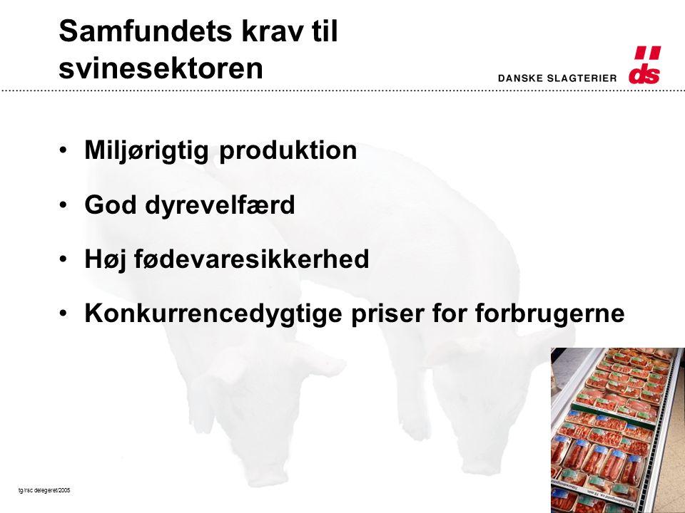 tg/rsc delegeret/200513 Samfundets krav til svinesektoren Miljørigtig produktion God dyrevelfærd Høj fødevaresikkerhed Konkurrencedygtige priser for forbrugerne