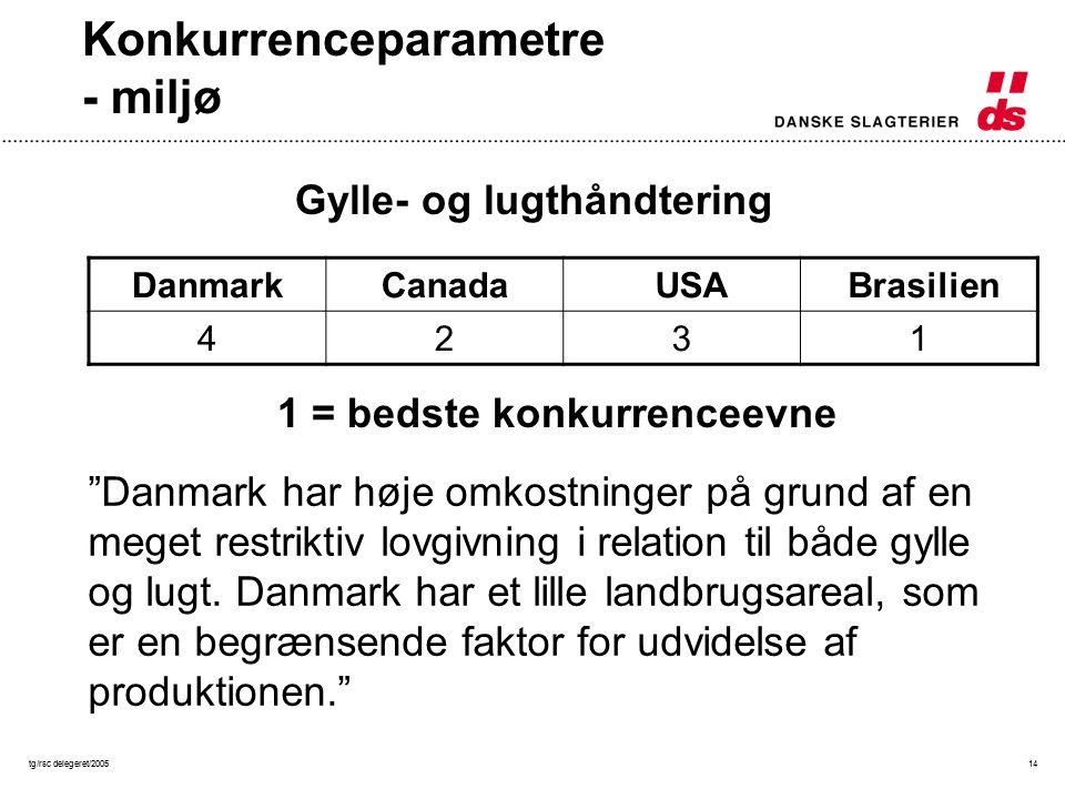 tg/rsc delegeret/200514 Konkurrenceparametre - miljø DanmarkCanada USA Brasilien 4231 1 = bedste konkurrenceevne Gylle- og lugthåndtering Danmark har høje omkostninger på grund af en meget restriktiv lovgivning i relation til både gylle og lugt.