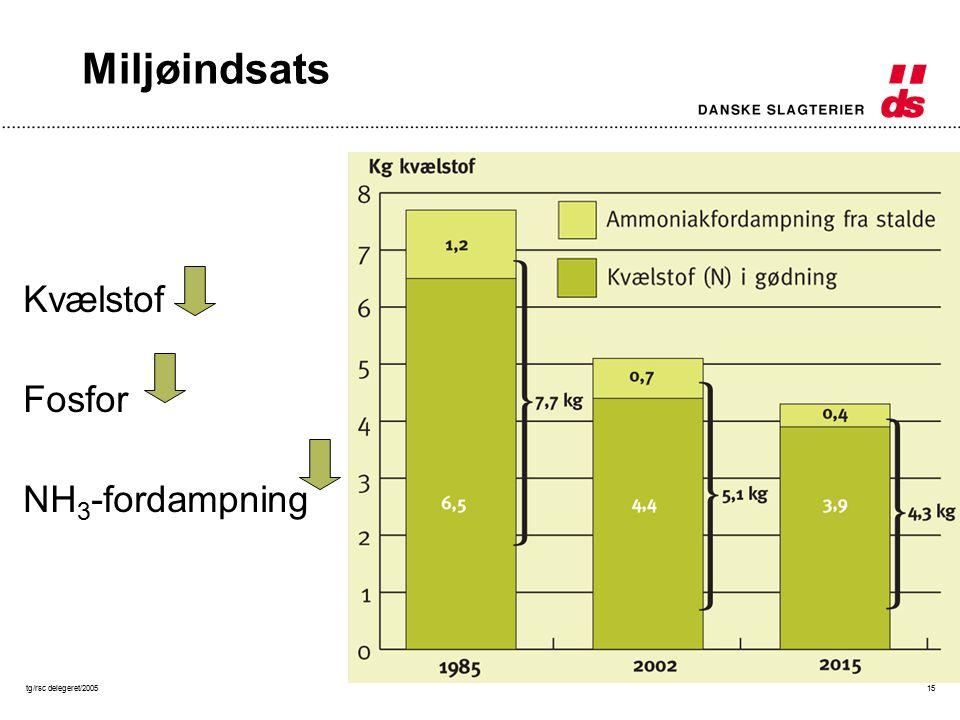 tg/rsc delegeret/200515 Miljøindsats Kvælstof Fosfor NH 3 -fordampning
