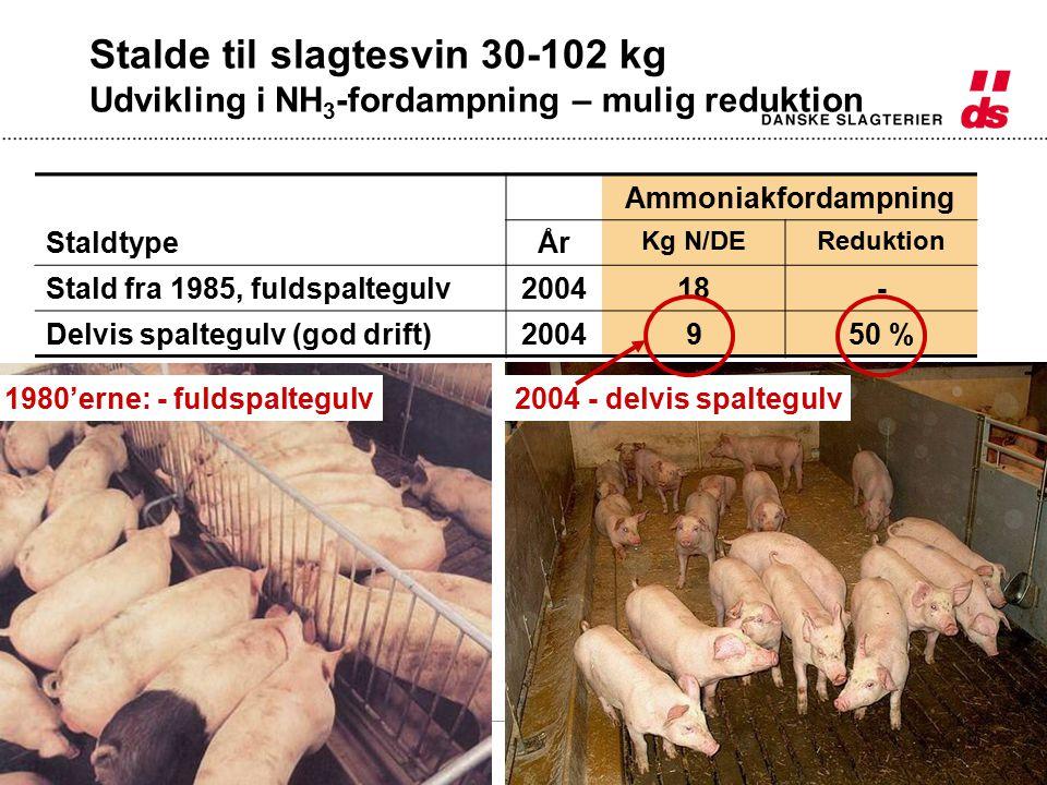 tg/rsc delegeret/200516 Stalde til slagtesvin 30-102 kg Udvikling i NH 3 -fordampning – mulig reduktion 1980'erne: - fuldspaltegulv2004 - delvis spaltegulv Ammoniakfordampning StaldtypeÅr Kg N/DEReduktion Stald fra 1985, fuldspaltegulv [ 198529- 20041839 % Ammoniakfordampning StaldtypeÅr Kg N/DEReduktion Stald fra 1985, fuldspaltegulv200418- Delvis spaltegulv (god drift)2004950 %