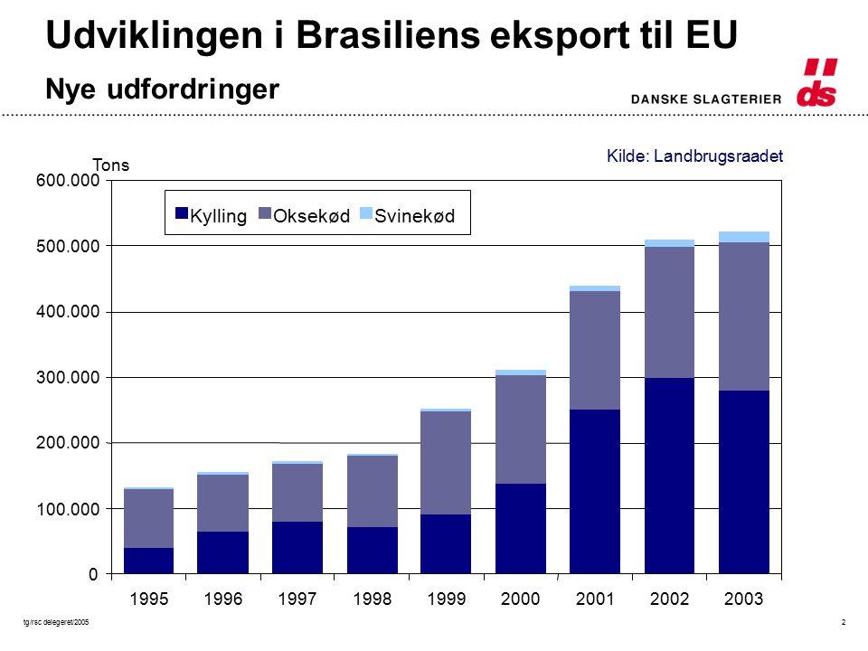 tg/rsc delegeret/20052 0 100.000 200.000 300.000 400.000 500.000 600.000 199519961997199819992000200120022003 Tons KyllingOksekødSvinekød Udviklingen i Brasiliens eksport til EU Nye udfordringer Kilde: Landbrugsraadet