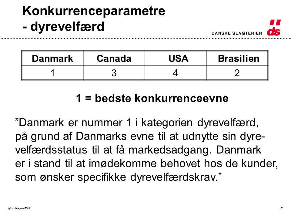 tg/rsc delegeret/200522 Konkurrenceparametre - dyrevelfærd DanmarkCanada USA Brasilien 1342 1 = bedste konkurrenceevne Danmark er nummer 1 i kategorien dyrevelfærd, på grund af Danmarks evne til at udnytte sin dyre- velfærdsstatus til at få markedsadgang.