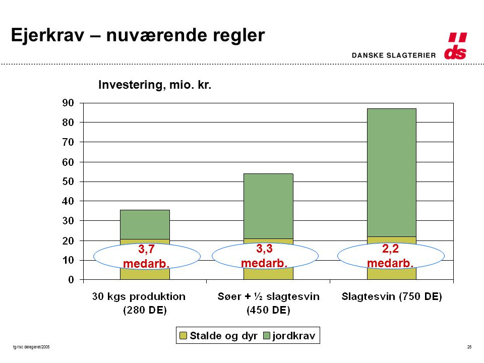tg/rsc delegeret/200525 Investering, mio. kr. 3,7 medarb.