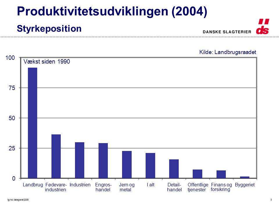 tg/rsc delegeret/20053 0 25 50 75 100 LandbrugFødevare- industrien IndustrienEngros- handel Jern og metal I altDetail- handel Offentlige tjenester Finans og forsikring Byggeriet Vækst siden 1990 Produktivitetsudviklingen (2004) Styrkeposition Kilde: Landbrugsraadet