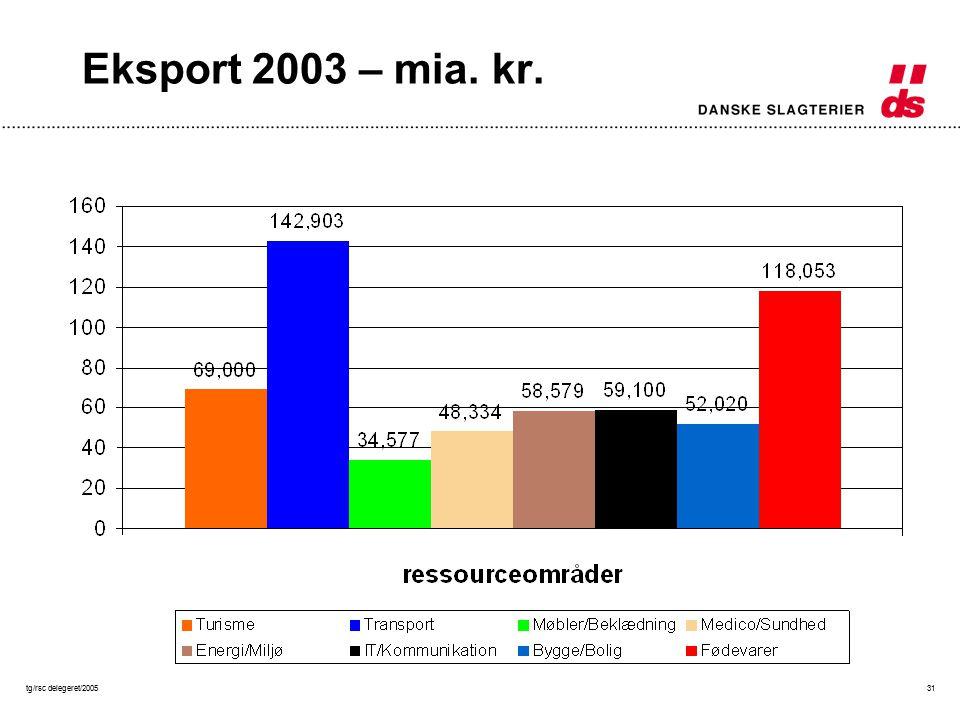 tg/rsc delegeret/200531 Eksport 2003 – mia. kr.