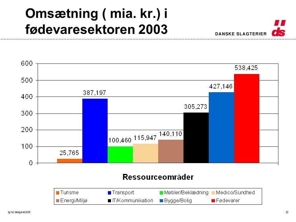tg/rsc delegeret/200532 Omsætning ( mia. kr.) i fødevaresektoren 2003