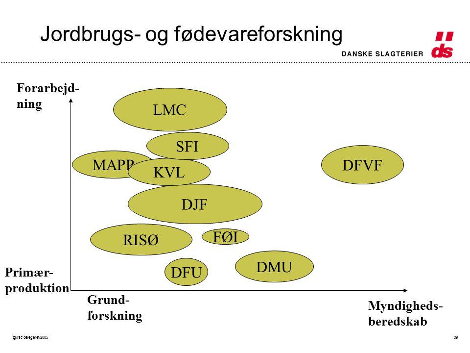 tg/rsc delegeret/200539 Jordbrugs- og fødevareforskning DFU RISØ DJF FØI LMC DMU MAPP DFVF Forarbejd- ning Primær- produktion Grund- forskning Myndigheds- beredskab KVL SFI
