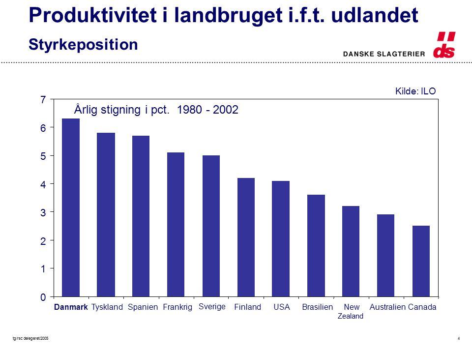 tg/rsc delegeret/20054 0 1 2 3 4 5 6 7 DanmarkTysklandSpanienFrankrig Sverige FinlandUSABrasilienNew Zealand AustralienCanada Årlig stigning i pct.