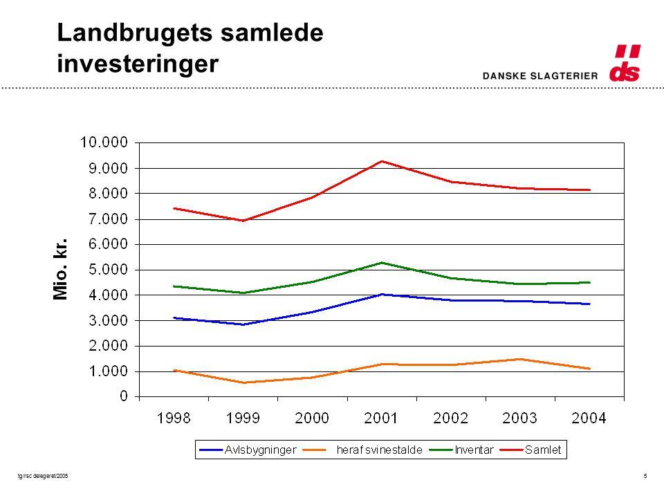 tg/rsc delegeret/20055 Landbrugets samlede investeringer